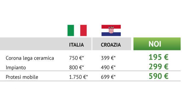 I prezzi più bassi in Italia
